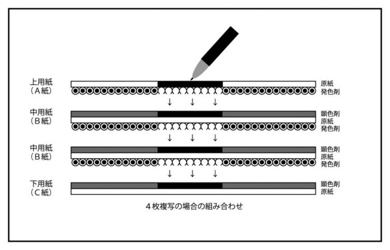 ノーカーボン(感圧)複写紙の構造と発色の仕組み | 連続複写伝票など ...
