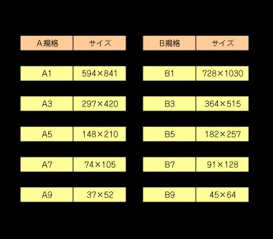 A判、B判サイズ表
