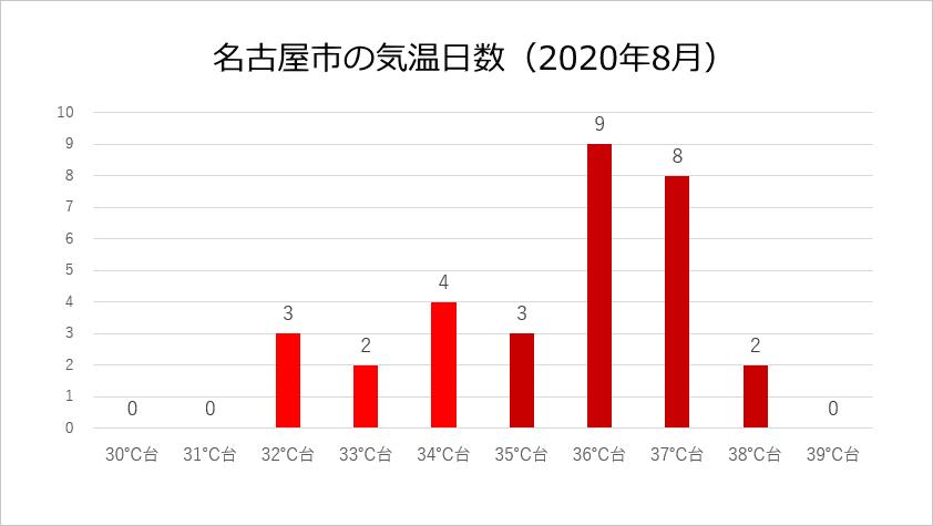名古屋の夏は暑い
